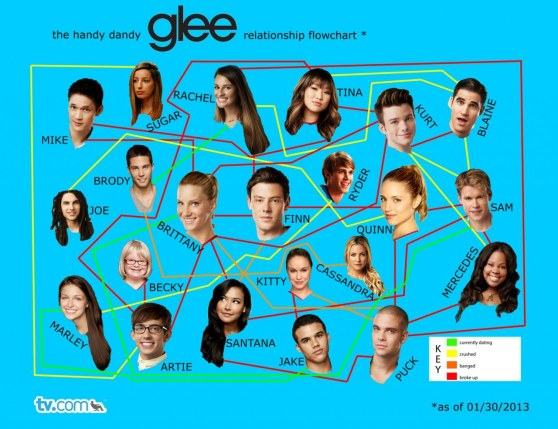 Glee Relationship Flowchart Large