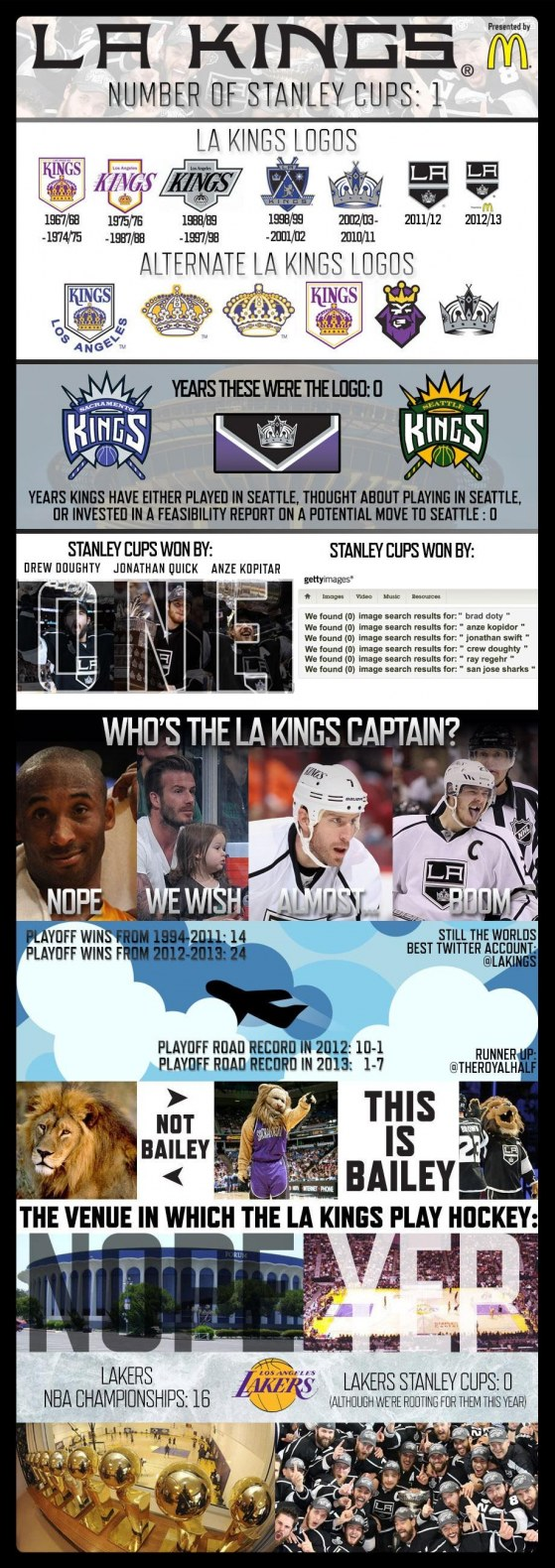 Lakings Infographic Los Angeles Lakers